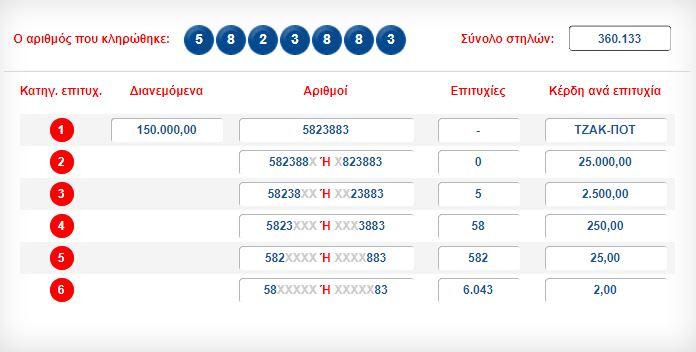 Στην Ιστιαία το ένα από δύο τυχερά δελτία του τζόκερ LR4 281 29